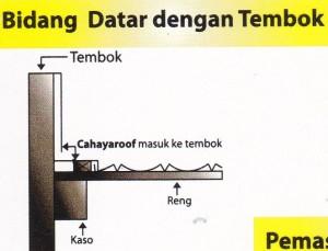 Tipe Genteng Metal Berkualitas,Bidang datar dengan tembok
