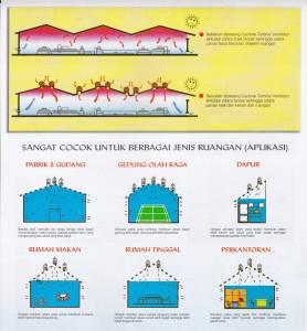 Sistem Cara Kerja Cyclone Turbine Ventilator